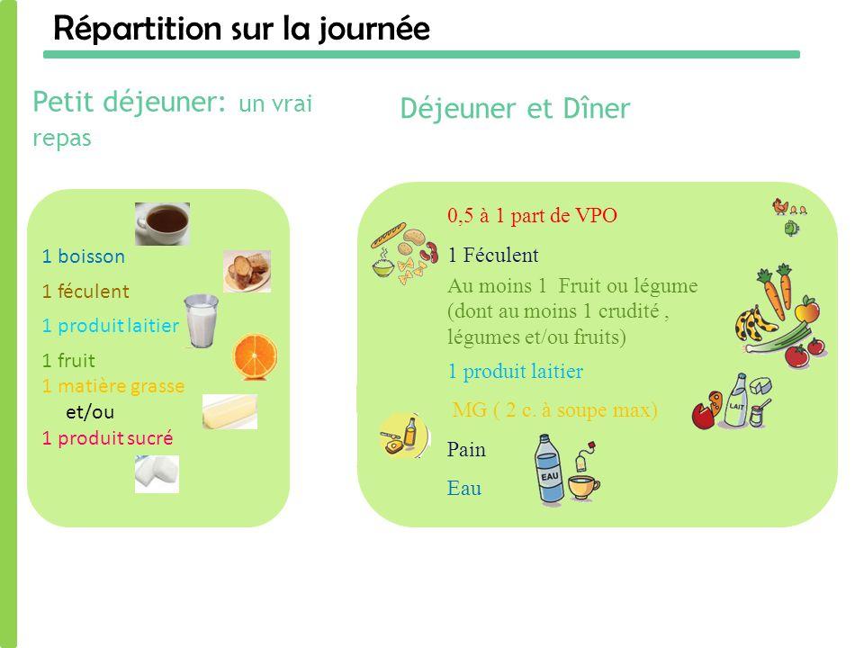 Répartition sur la journée Petit déjeuner: un vrai repas Déjeuner et Dîner 1 boisson 1 féculent 1 produit laitier 1 fruit 1 matière grasse et/ou 1 pro