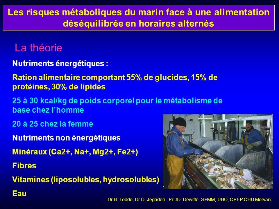 La ration standard Elle comprend la ration pour permettre le fonctionnement du métabolisme de base (DER) et lactivité professionnelle La répartition doit se faire sur toute la journée en général en 3 à 4 repas Éviter le grignotage Dr B.