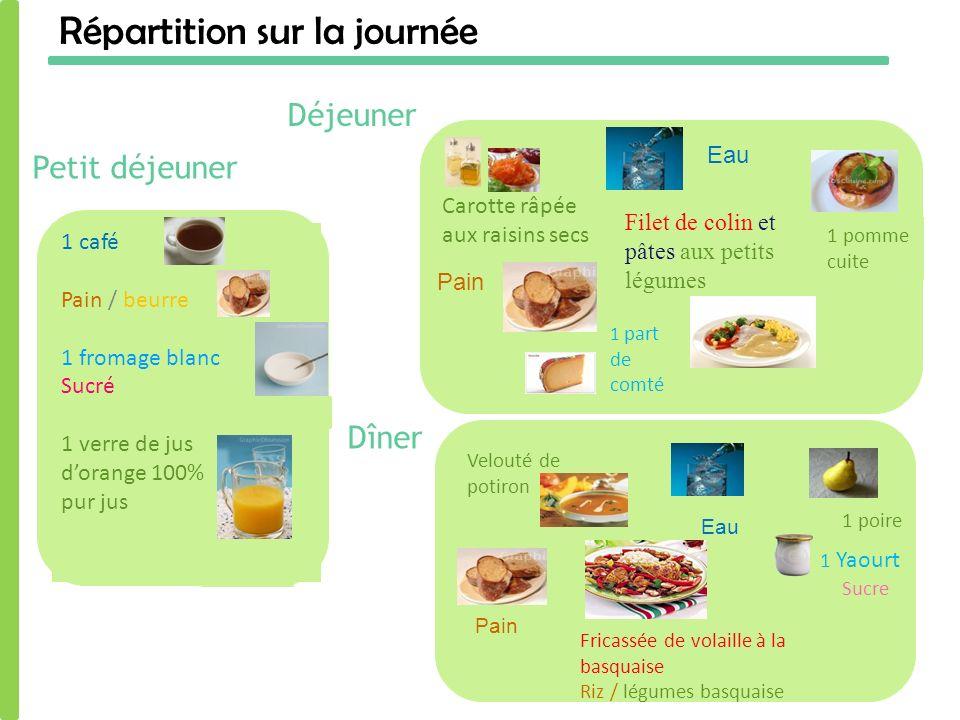 Répartition sur la journée Petit déjeuner Déjeuner 1 café Pain / beurre 1 fromage blanc Sucré 1 verre de jus dorange 100% pur jus Filet de colin et pâ