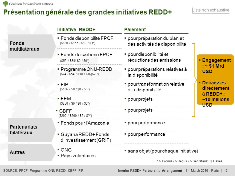 Interim REDD+ Partnership Arrangement –11 March Paris | 11 Plan 1.
