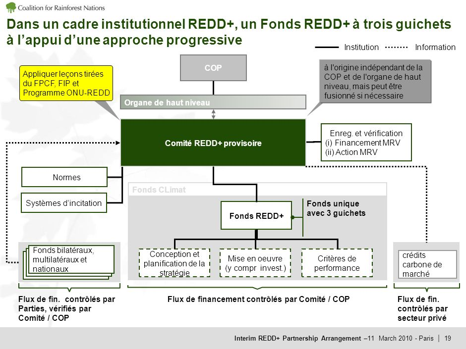 Interim REDD+ Partnership Arrangement –11 March 2010 - Paris | 18 Des institutions nationales sappuyant sur une série de principes Principe Descriptio