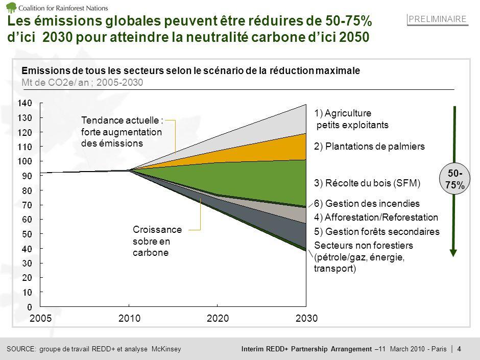 Interim REDD+ Partnership Arrangement –11 March 2010 - Paris | 4 Les émissions globales peuvent être réduires de 50-75% dici 2030 pour atteindre la neutralité carbone dici 2050 Emissions de tous les secteurs selon le scénario de la réduction maximale Mt de CO2e/ an ; 2005-2030 Secteurs non forestiers (pétrole/gaz, énergie, transport) 5) Gestion forêts secondaires 4) Afforestation/Reforestation 6) Gestion des incendies 3) Récolte du bois (SFM) 2) Plantations de palmiers 1) Agriculture petits exploitants 2030202020102005 50- 75% Tendance actuelle : forte augmentation des émissions Croissance sobre en carbone 4SOURCE: groupe de travail REDD+ et analyse McKinsey PRELIMINAIRE