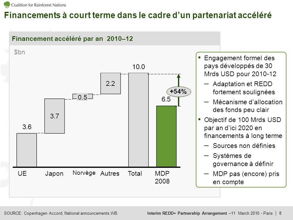 Interim REDD+ Partnership Arrangement –11 March 2010 - Paris | 8 Financements à court terme dans le cadre dun partenariat accéléré SOURCE: Copenhagen Accord, National announcements,WB.