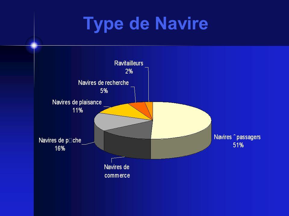 Type de Navire