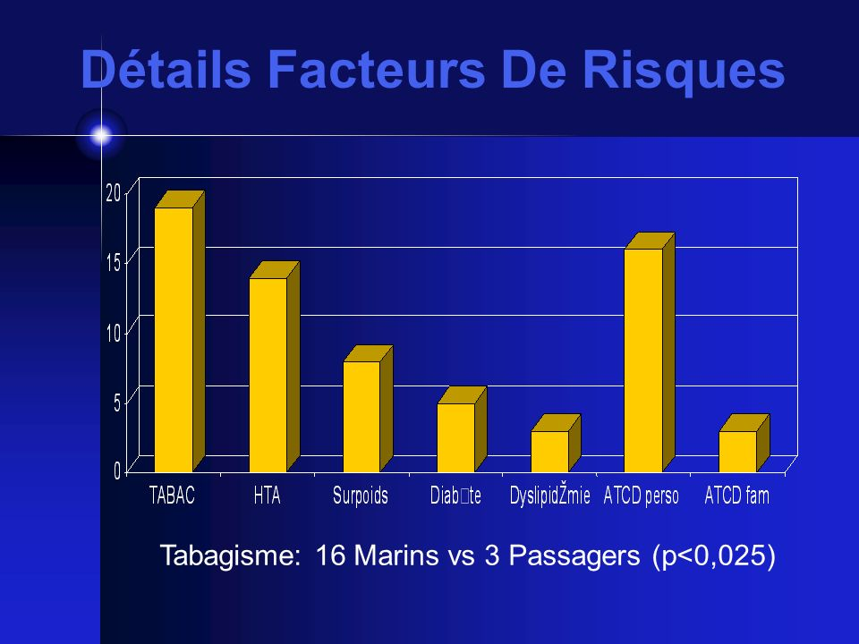 Détails Facteurs De Risques Tabagisme: 16 Marins vs 3 Passagers (p<0,025)