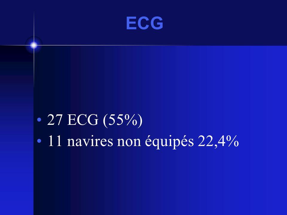 ECG 27 ECG (55%) 11 navires non équipés 22,4%