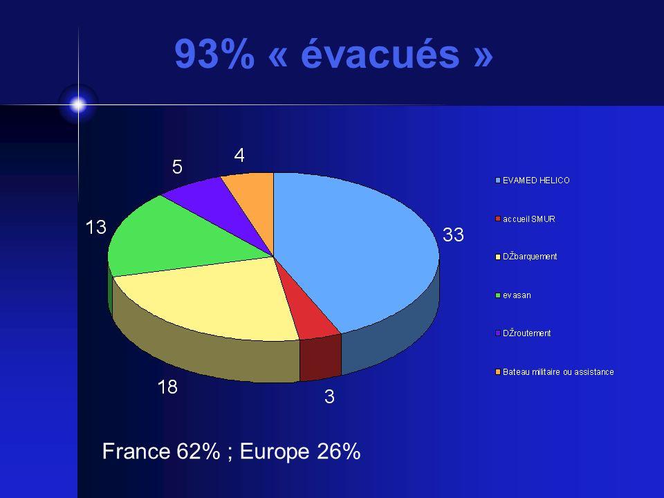 93% « évacués » France 62% ; Europe 26%