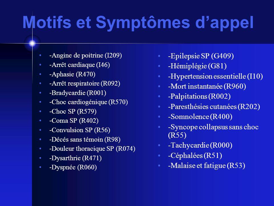Motifs et Symptômes dappel -Angine de poitrine (I209) -Arrêt cardiaque (I46) -Aphasie (R470) -Arrêt respiratoire (R092) -Bradycardie (R001) -Choc cardiogénique (R570) -Choc SP (R579) -Coma SP (R402) -Convulsion SP (R56) -Décés sans témoin (R98) -Douleur thoracique SP (R074) -Dysarthrie (R471) -Dyspnée (R060) -Epilepsie SP (G409) -Hémiplégie (G81) -Hypertension essentielle (I10) -Mort instantanée (R960) -Palpitations (R002) -Paresthésies cutanées (R202) -Somnolence (R400) -Syncope collapsus sans choc (R55) -Tachycardie (R000) -Céphalées (R51) -Malaise et fatigue (R53)