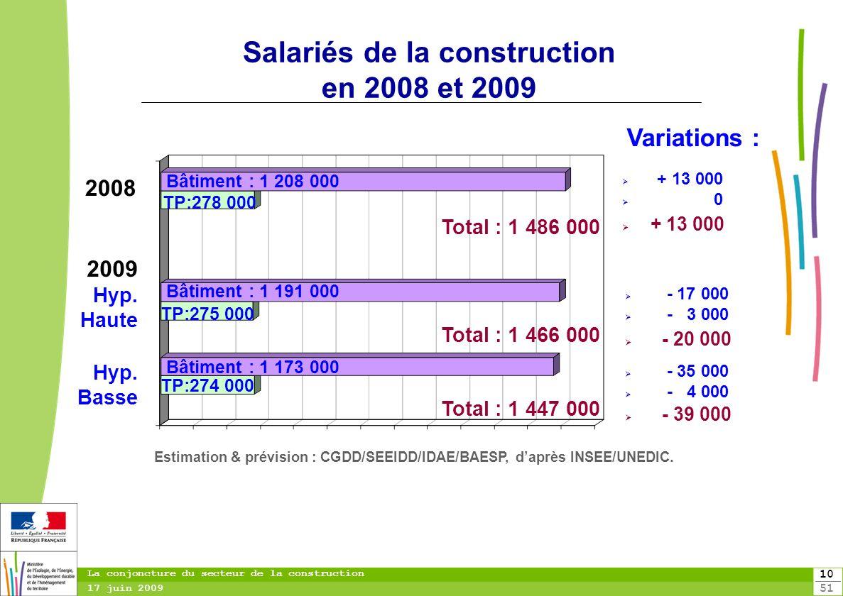 10 51 10 La conjoncture du secteur de la construction 17 juin 2009 Salariés de la construction en 2008 et 2009 Total : 1 466 000 Total : 1 447 000 200