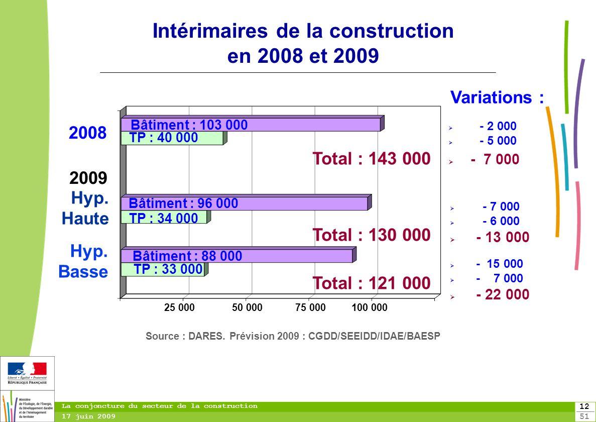 12 51 12 La conjoncture du secteur de la construction 17 juin 2009 Intérimaires de la construction en 2008 et 2009 Source : DARES. Prévision 2009 : CG