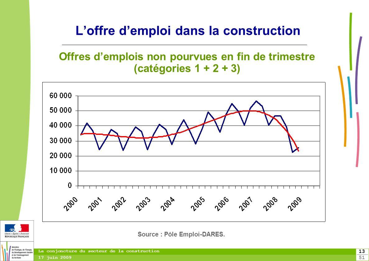 13 51 13 La conjoncture du secteur de la construction 17 juin 2009 Loffre demploi dans la construction Offres demplois non pourvues en fin de trimestr