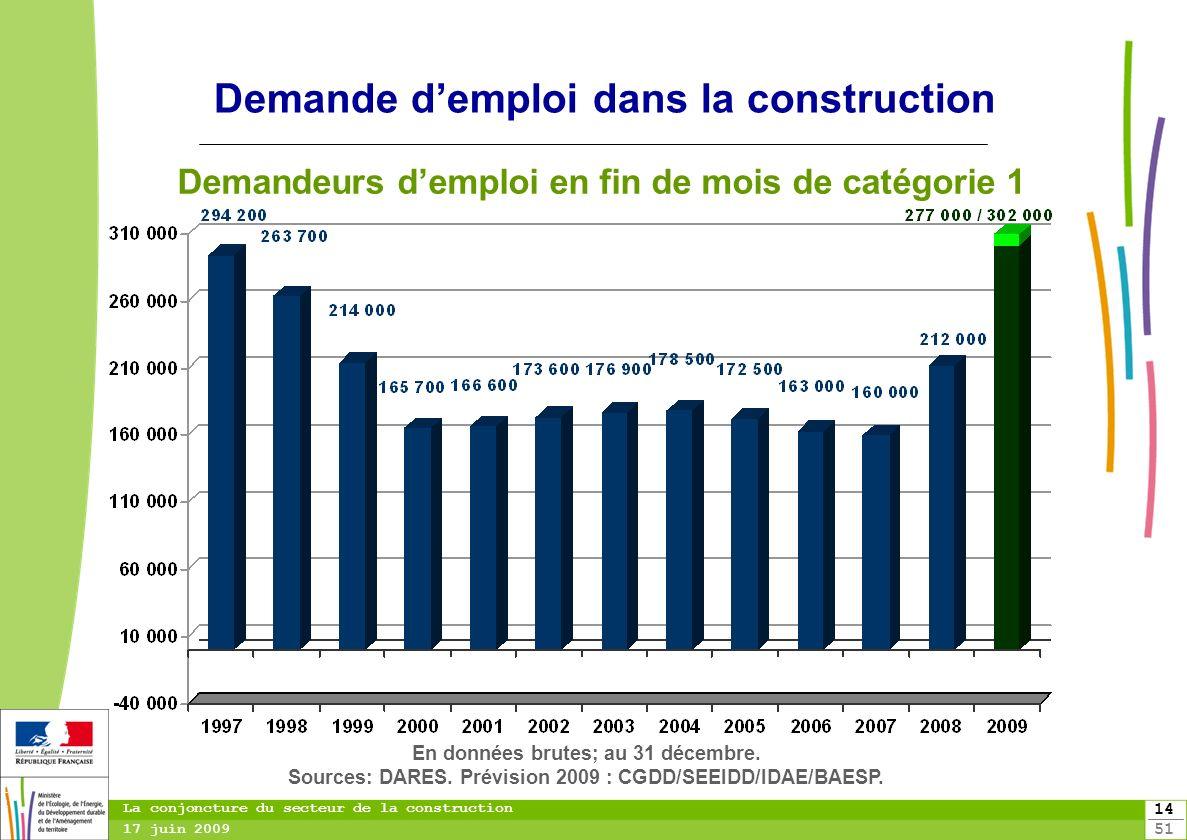 14 51 14 La conjoncture du secteur de la construction 17 juin 2009 Demande demploi dans la construction Demandeurs demploi en fin de mois de catégorie