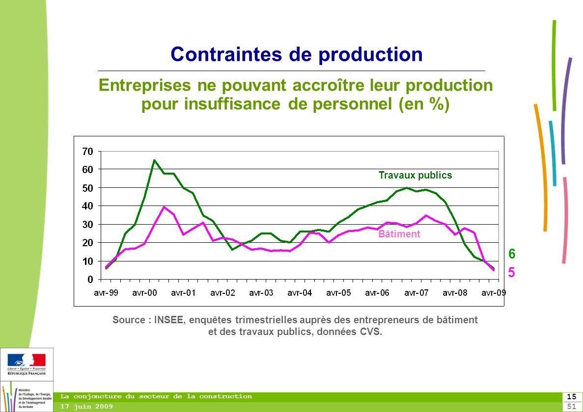 15 51 15 La conjoncture du secteur de la construction 17 juin 2009 Contraintes de production Entreprises ne pouvant accroître leur production pour ins