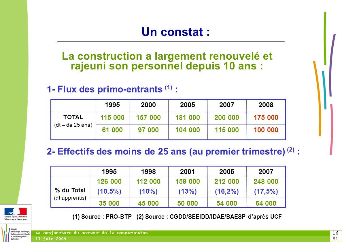 16 51 16 La conjoncture du secteur de la construction 17 juin 2009 100 000115 000104 00097 00061 000 175 000200 000181 000157 000115 000 TOTAL (dt – d