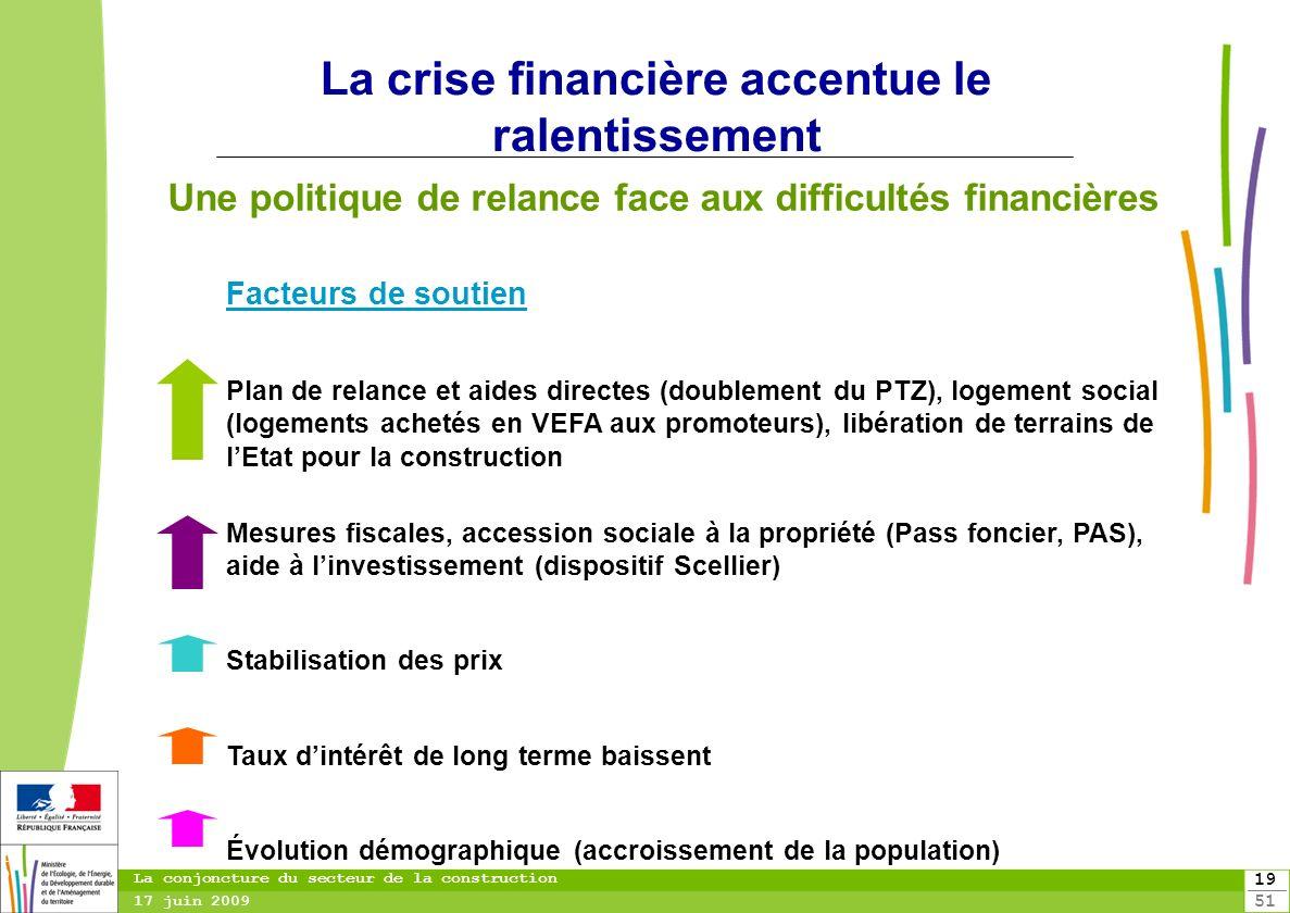 19 51 19 La conjoncture du secteur de la construction 17 juin 2009 La crise financière accentue le ralentissement Une politique de relance face aux di