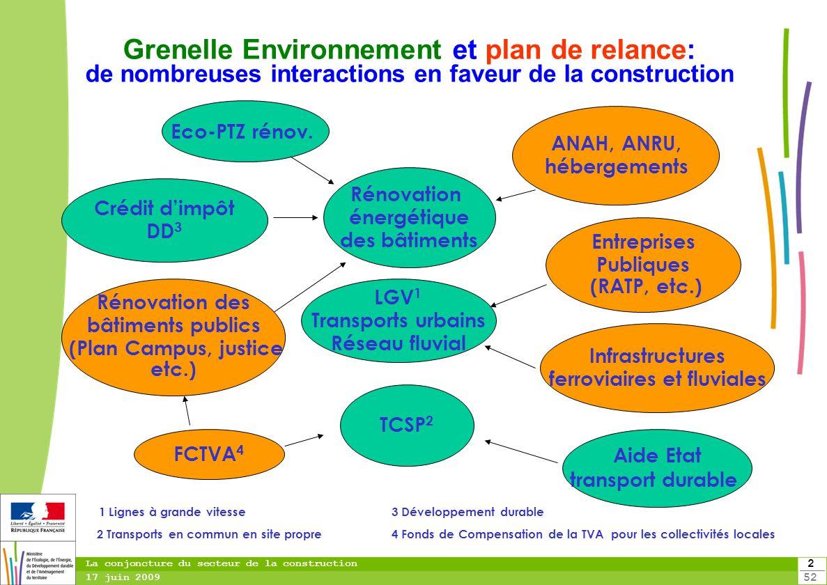 2 52 La conjoncture du secteur de la construction 17 juin 2009 Grenelle Environnement et plan de relance: de nombreuses interactions en faveur de la c