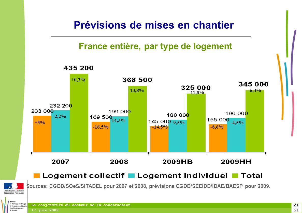 21 51 21 La conjoncture du secteur de la construction 17 juin 2009 Prévisions de mises en chantier France entière, par type de logement Sources: CGDD/