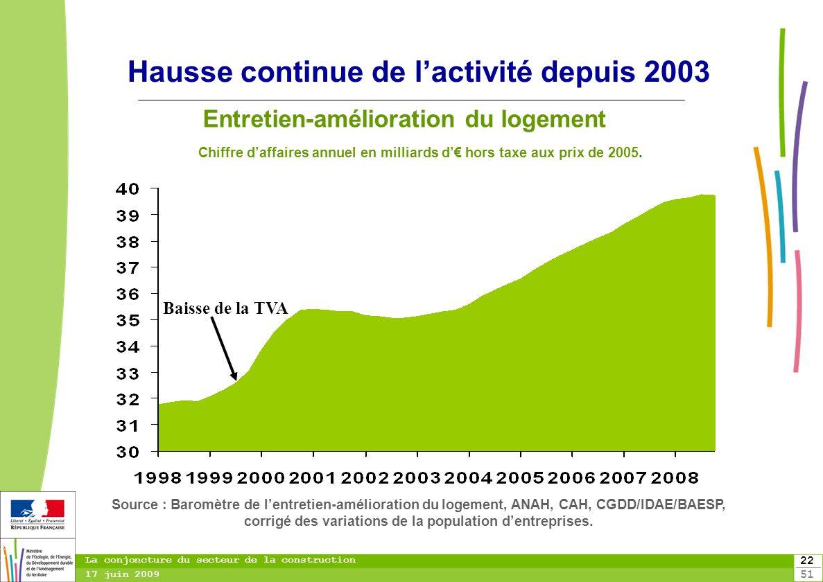 22 51 22 La conjoncture du secteur de la construction 17 juin 2009 Hausse continue de lactivité depuis 2003 Chiffre daffaires annuel en milliards d ho