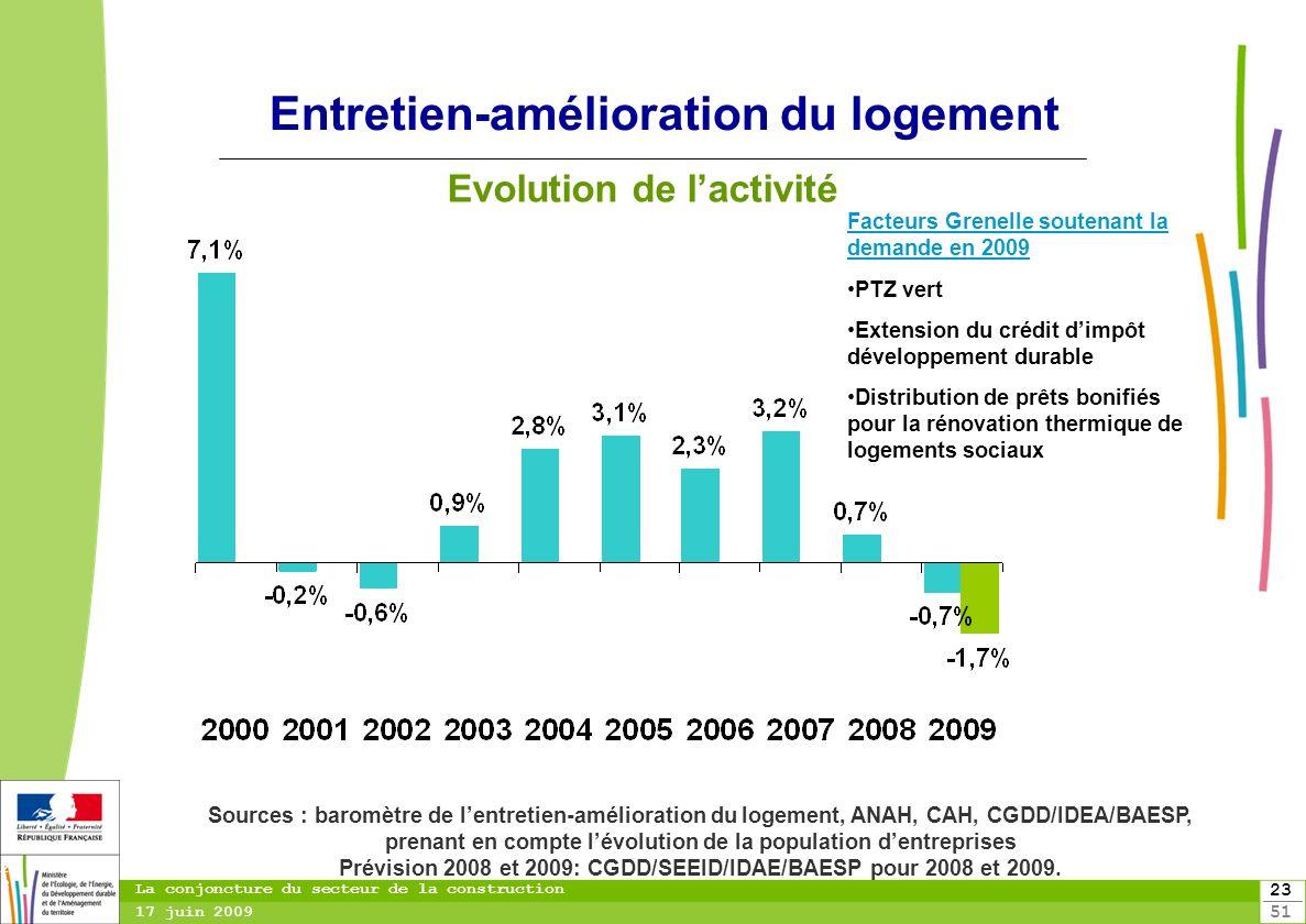 23 51 23 La conjoncture du secteur de la construction 17 juin 2009 Entretien-amélioration du logement Evolution de lactivité Sources : baromètre de le