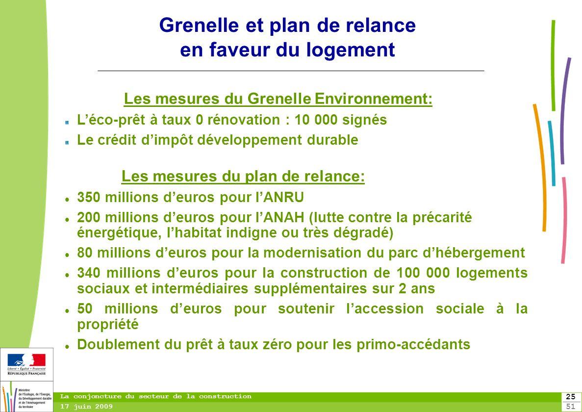 25 51 25 La conjoncture du secteur de la construction 17 juin 2009 Grenelle et plan de relance en faveur du logement Les mesures du Grenelle Environne
