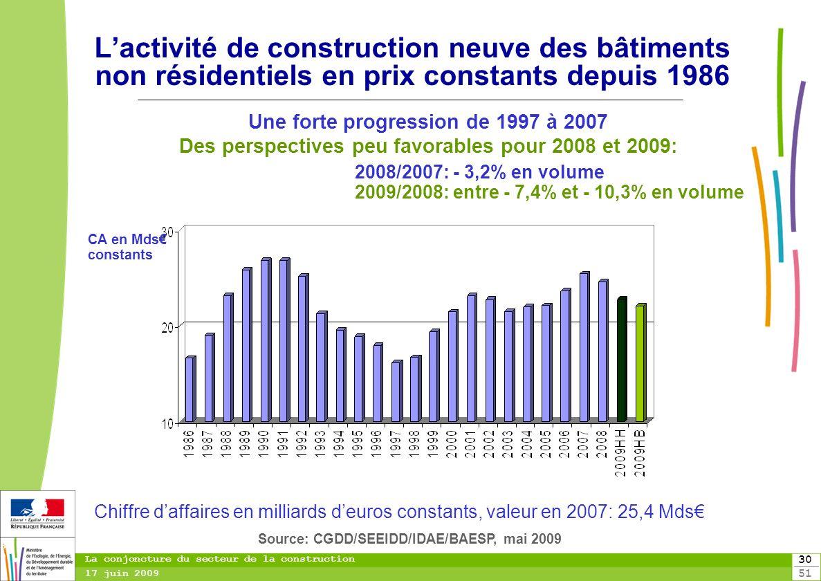 30 51 30 La conjoncture du secteur de la construction 17 juin 2009 Lactivité de construction neuve des bâtiments non résidentiels en prix constants de