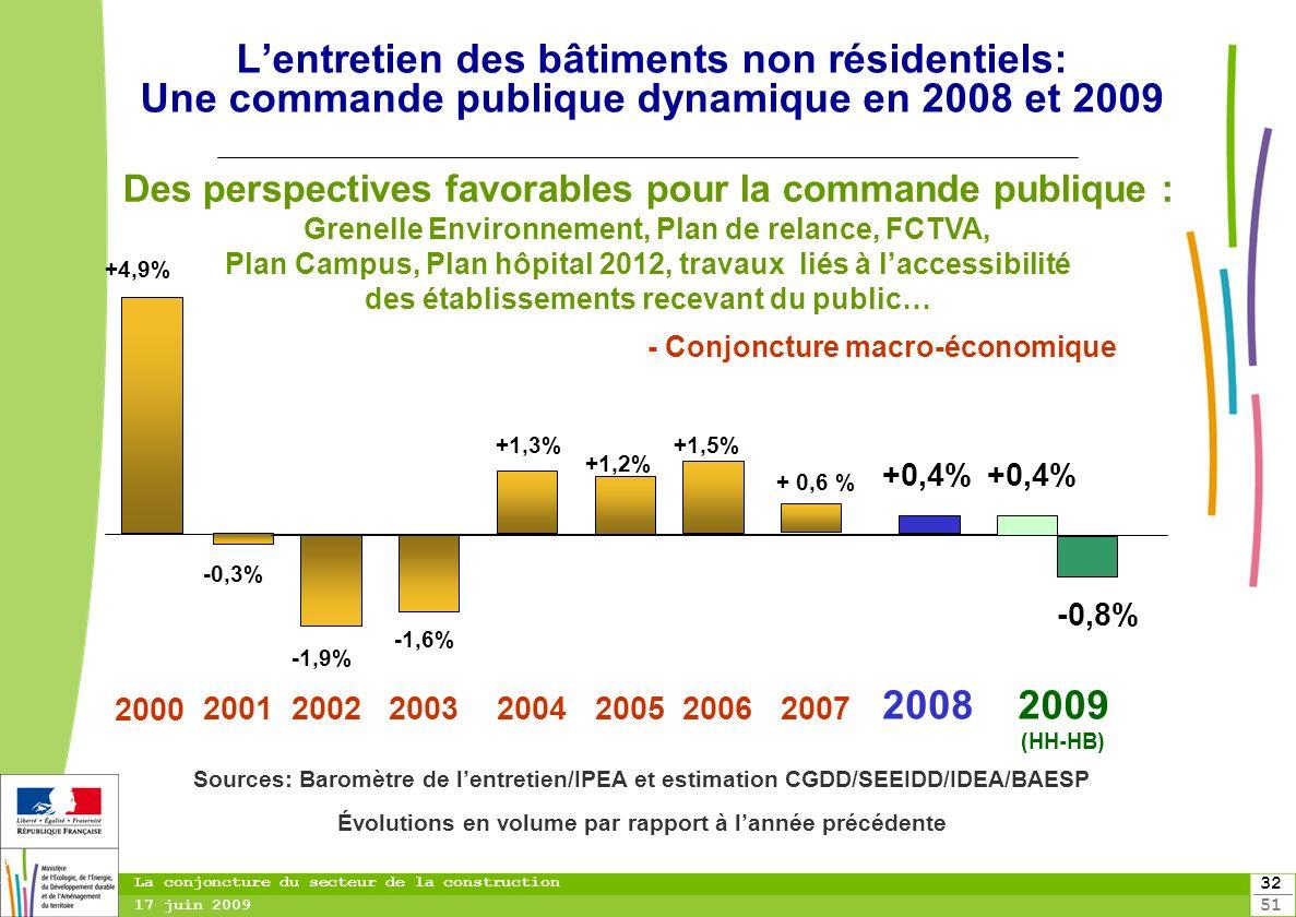 32 51 32 La conjoncture du secteur de la construction 17 juin 2009 Lentretien des bâtiments non résidentiels: Une commande publique dynamique en 2008
