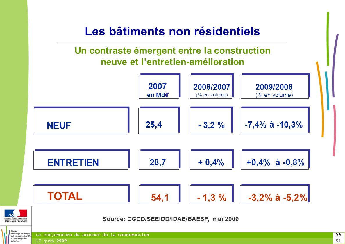 33 51 33 La conjoncture du secteur de la construction 17 juin 2009 Les bâtiments non résidentiels NEUF 2007 en Md 2008/2007 (% en volume) 2009/2008 (%