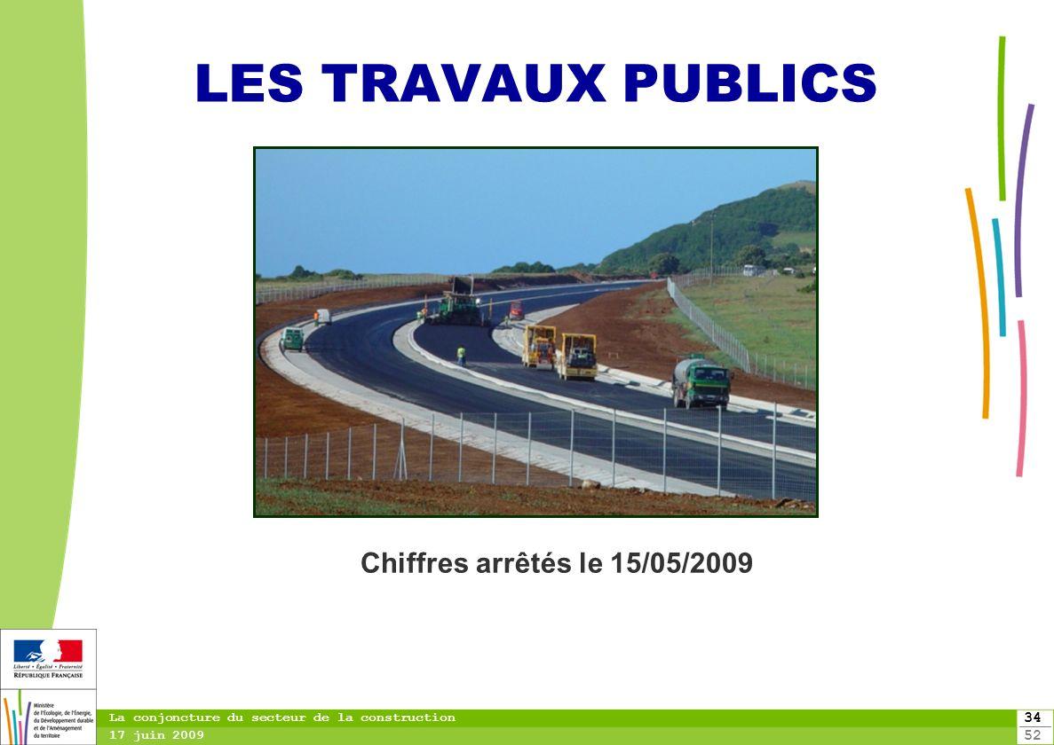 34 52 La conjoncture du secteur de la construction 17 juin 2009 LES TRAVAUX PUBLICS Chiffres arrêtés le 15/05/2009