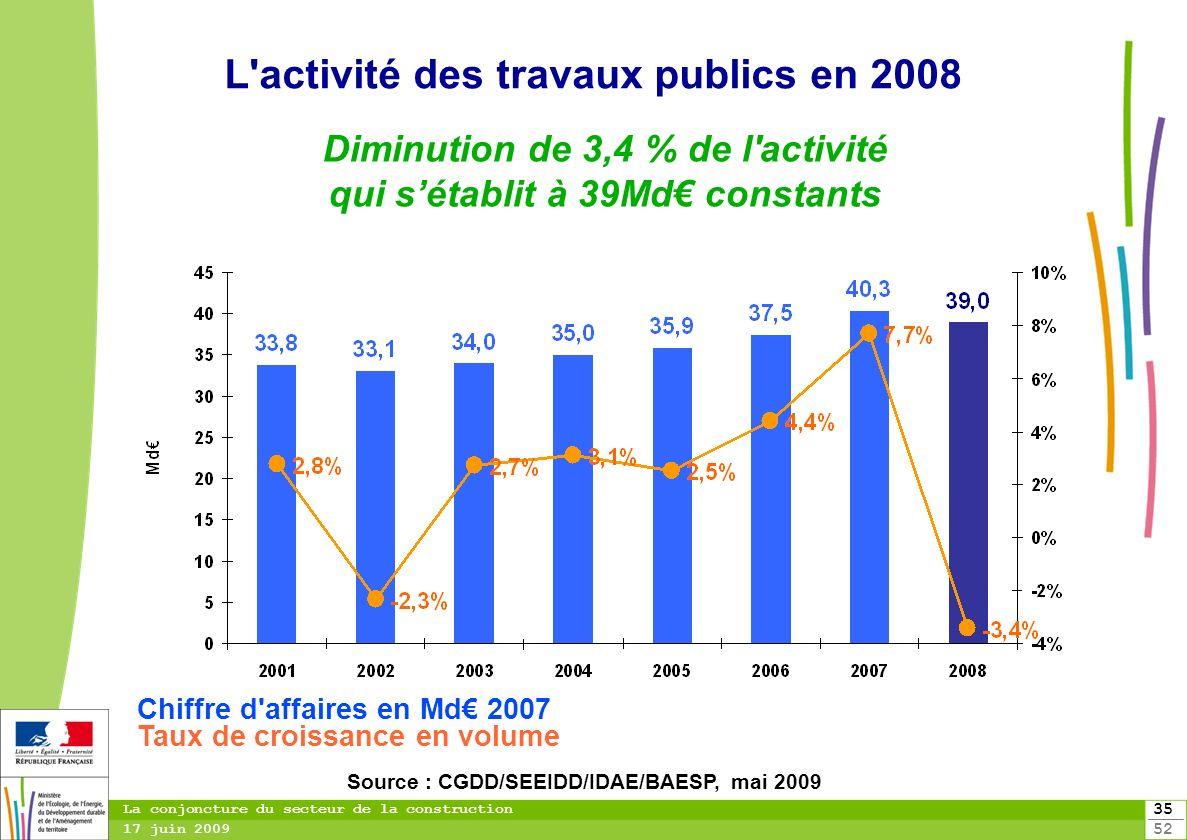 35 52 La conjoncture du secteur de la construction 17 juin 2009 L'activité des travaux publics en 2008 Diminution de 3,4 % de l'activité qui sétablit