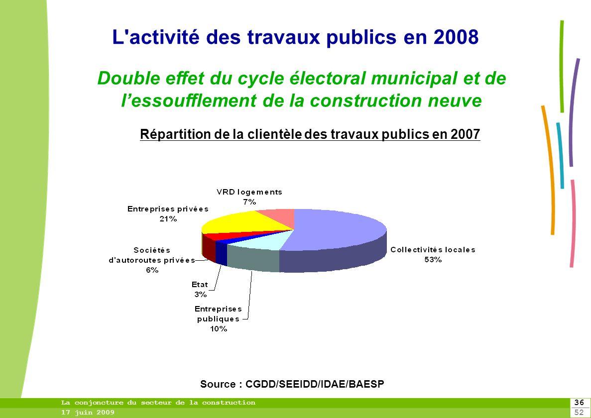 36 52 La conjoncture du secteur de la construction 17 juin 2009 Double effet du cycle électoral municipal et de lessoufflement de la construction neuv