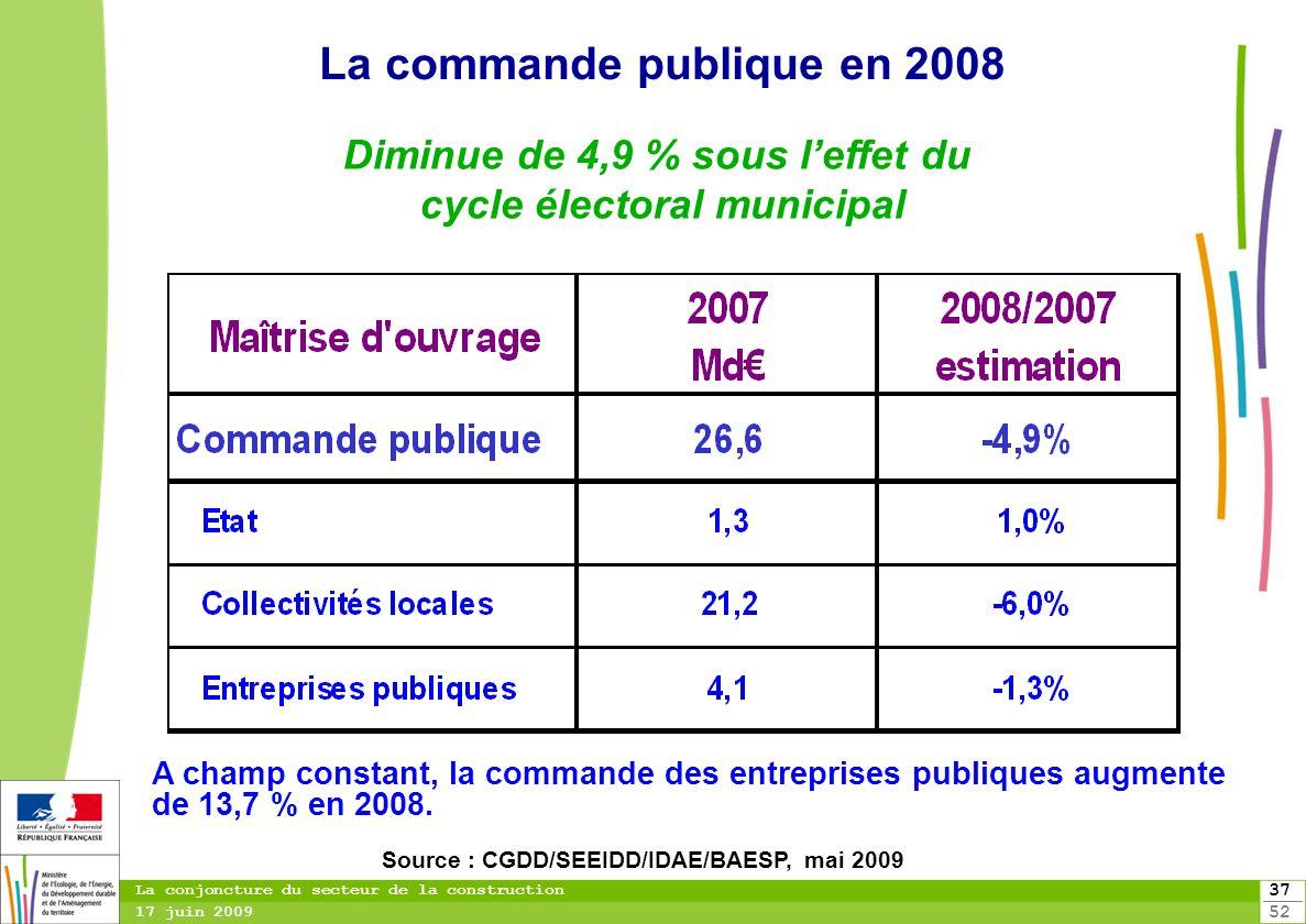 37 52 La conjoncture du secteur de la construction 17 juin 2009 La commande publique en 2008 A champ constant, la commande des entreprises publiques a