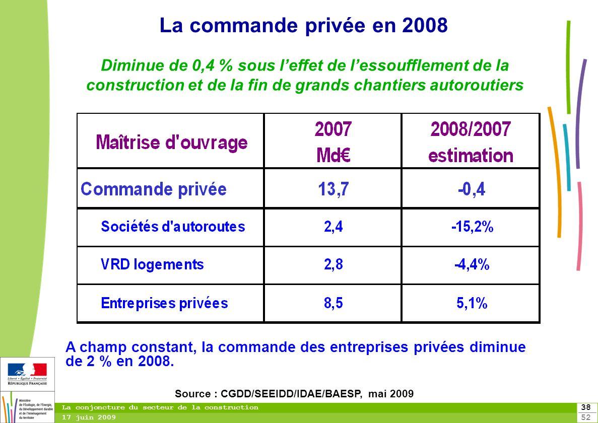 38 52 La conjoncture du secteur de la construction 17 juin 2009 La commande privée en 2008 A champ constant, la commande des entreprises privées dimin