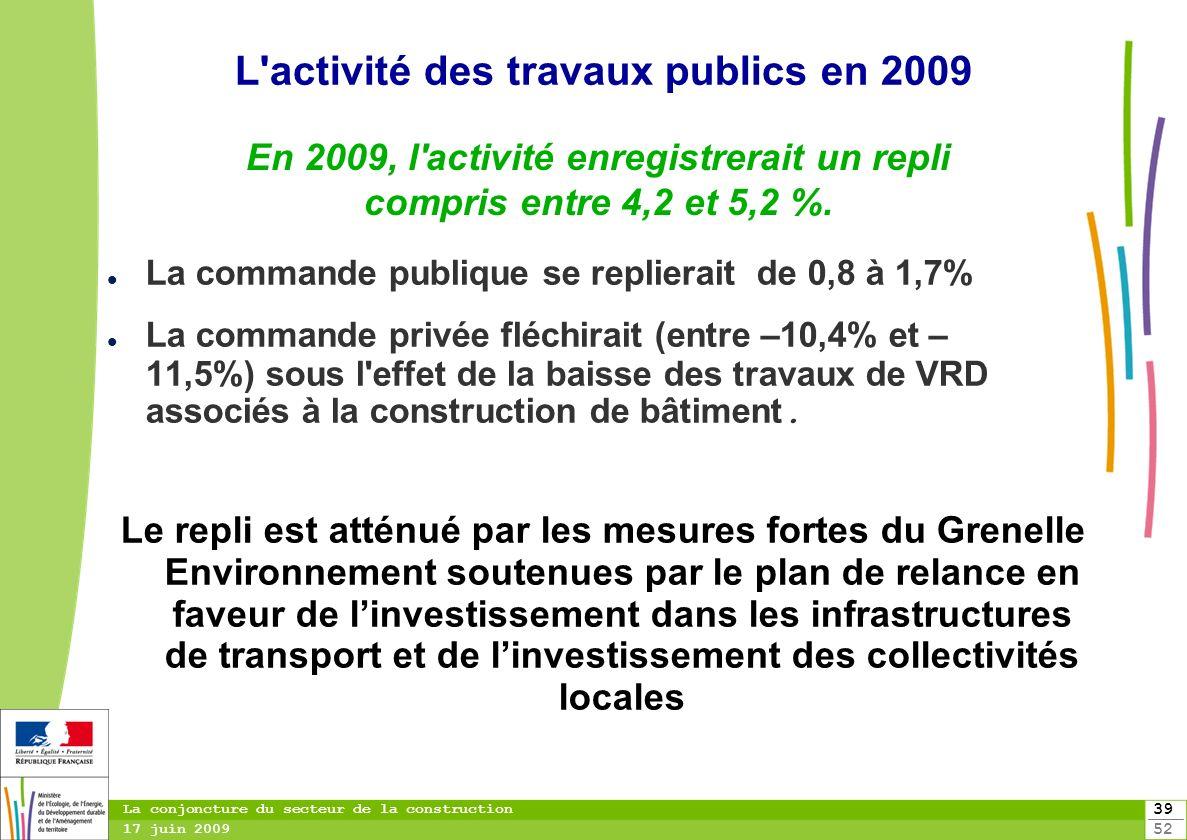 39 52 La conjoncture du secteur de la construction 17 juin 2009 La commande publique se replierait de 0,8 à 1,7% La commande privée fléchirait (entre