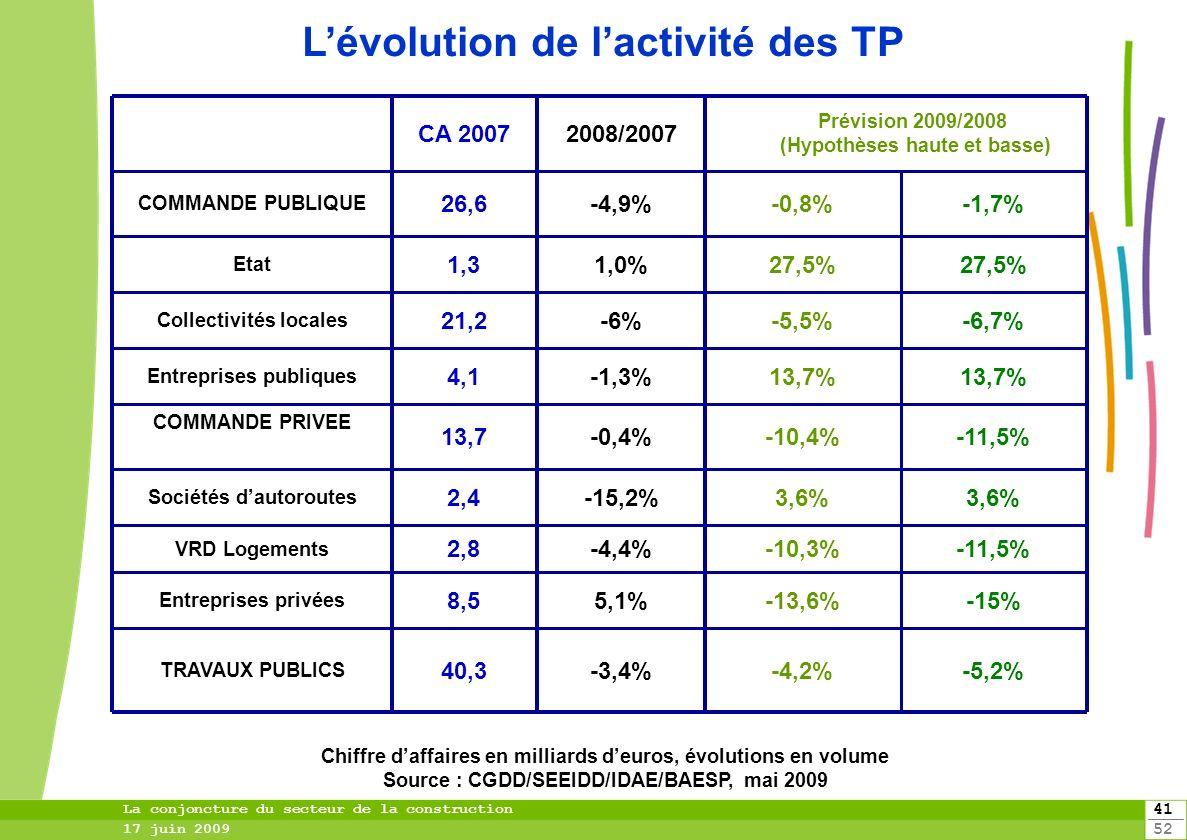 41 52 La conjoncture du secteur de la construction 17 juin 2009 -11,5%-10,3%-4,4%2,8 VRD Logements 3,6% -15,2%2,4 Sociétés dautoroutes -11,5%-10,4%-0,