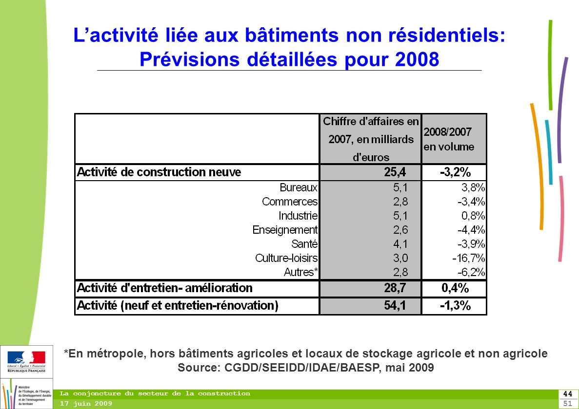 44 51 44 La conjoncture du secteur de la construction 17 juin 2009 Lactivité liée aux bâtiments non résidentiels: Prévisions détaillées pour 2008 *En