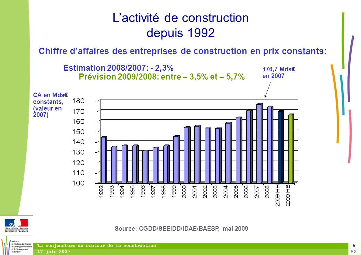 5 52 La conjoncture du secteur de la construction 17 juin 2009 Estimation 2008/2007: - 2,3% Prévision 2009/2008: entre – 3,5% et – 5,7% Source: CGDD/S