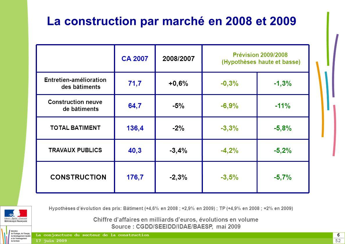 6 52 La conjoncture du secteur de la construction 17 juin 2009 La construction par marché en 2008 et 2009 Chiffre daffaires en milliards deuros, évolu