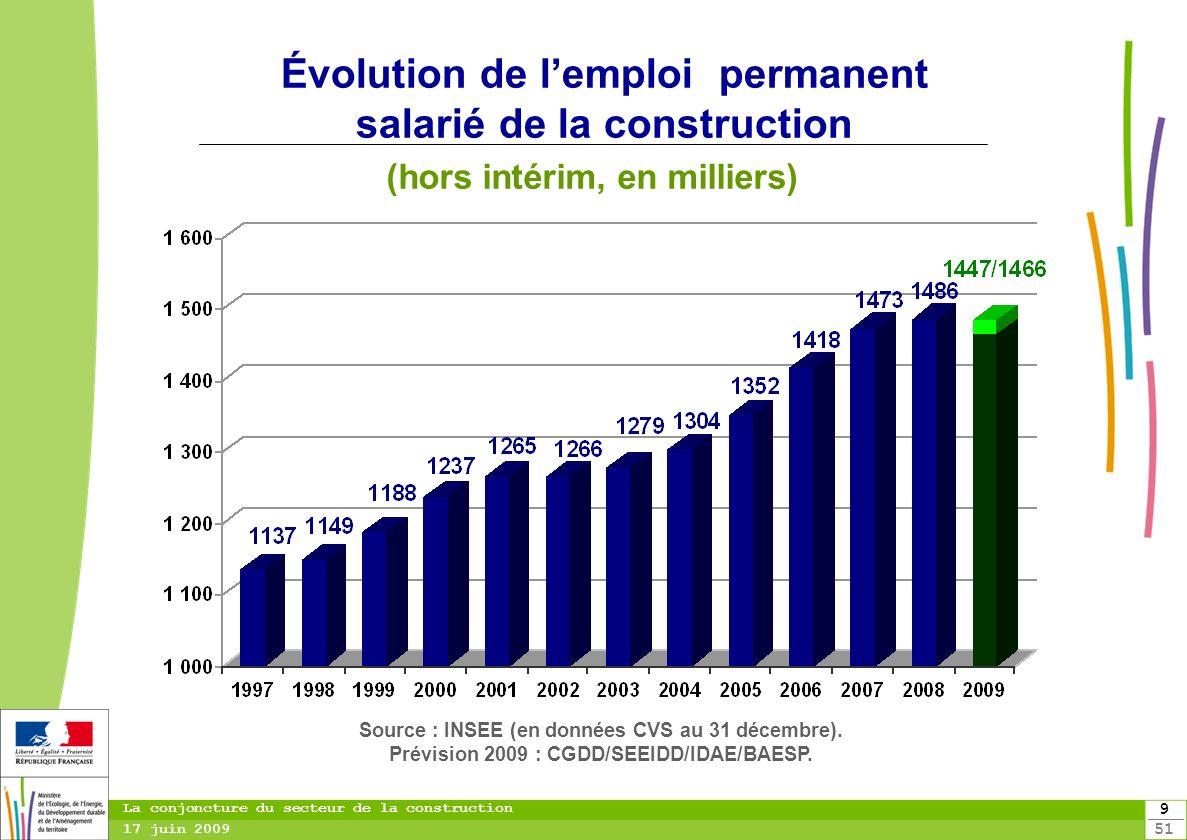 951951 9 La conjoncture du secteur de la construction 17 juin 2009 Évolution de lemploi permanent salarié de la construction (hors intérim, en millier
