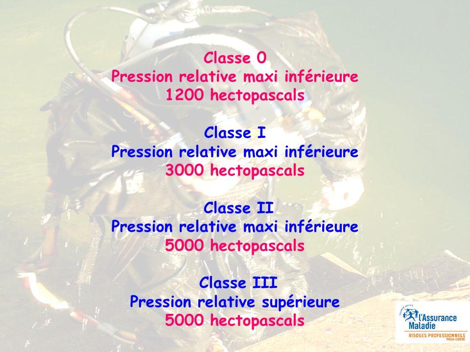 Classe 0 Pression relative maxi inférieure 1200 hectopascals Classe I Pression relative maxi inférieure 3000 hectopascals Classe II Pression relative