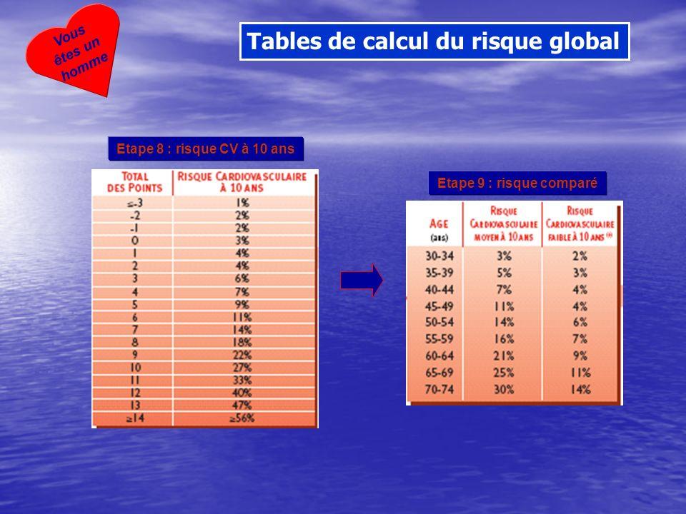 Etape 8 : risque CV à 10 ans Etape 9 : risque comparé Vous êtes un homme Tables de calcul du risque global