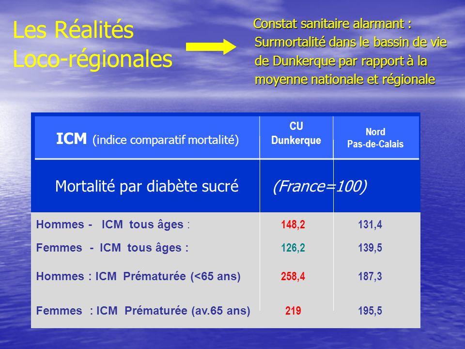 Mortalité par diabète sucré (France=100) Hommes - ICM tous âges : 148,2131,4 Femmes - ICM tous âges : 126,2139,5 Hommes : ICM Prématurée (<65 ans) 258