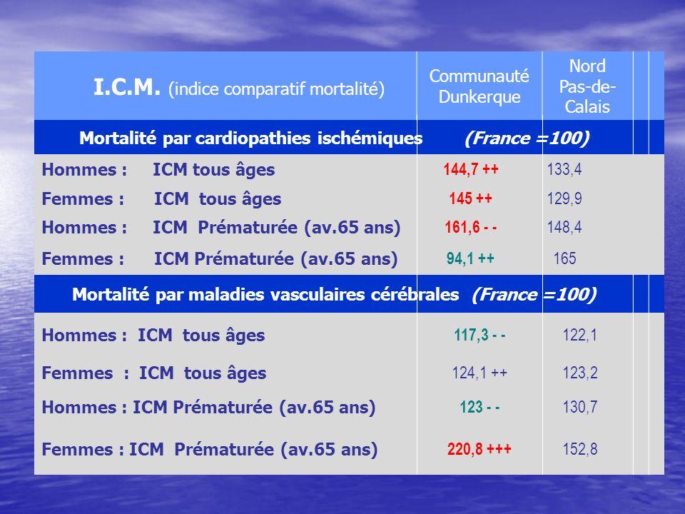 I.C.M. (indice comparatif mortalité) Communauté Dunkerque Nord Pas-de- Calais Mortalité par cardiopathies ischémiques (France =100) Hommes : ICM tous