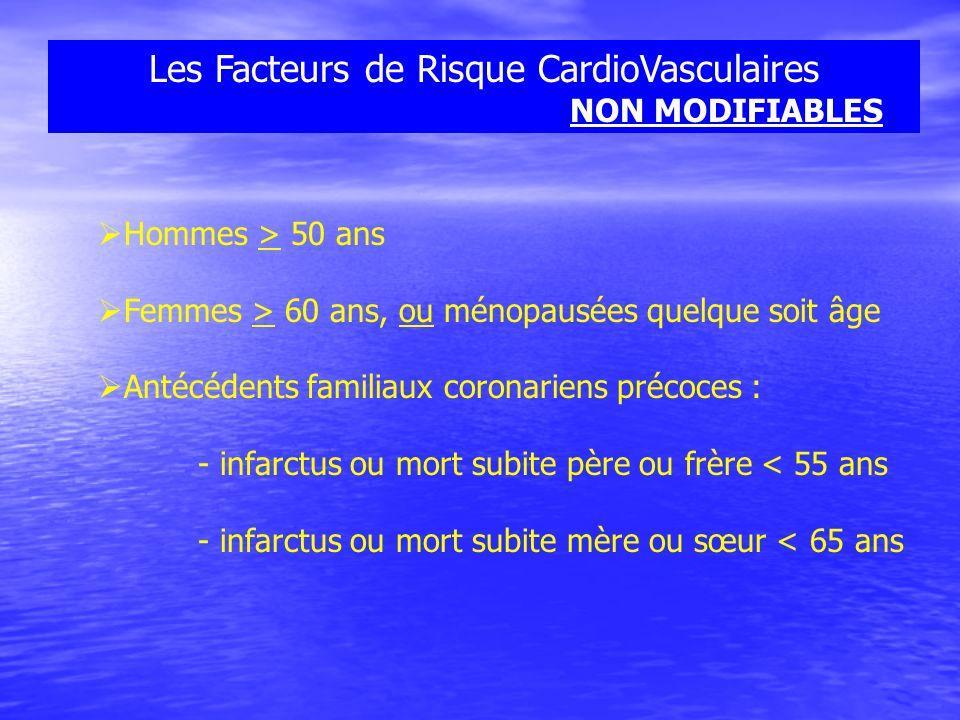 Les Facteurs de Risque CardioVasculaires NON MODIFIABLES Hommes > 50 ans Femmes > 60 ans, ou ménopausées quelque soit âge Antécédents familiaux corona