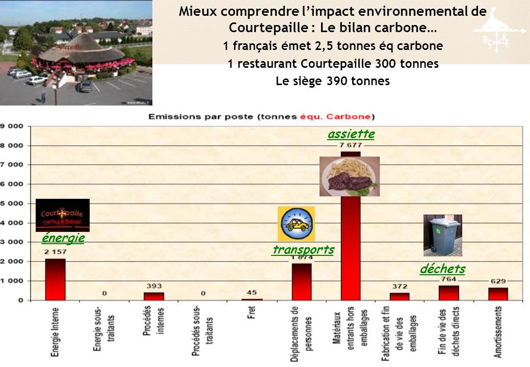 énergie transports assiette déchets Mieux comprendre limpact environnemental de Courtepaille : Le bilan carbone… 1 français émet 2,5 tonnes éq carbone