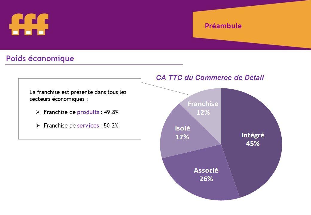 Préambule Poids économique CA TTC du Commerce de Détail La franchise est présente dans tous les secteurs économiques : Franchise de produits : 49,8% F