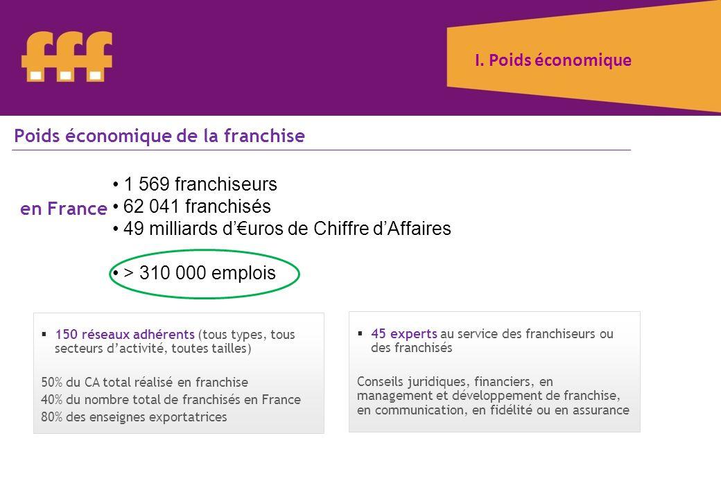 1 569 franchiseurs 62 041 franchisés 49 milliards duros de Chiffre dAffaires > 310 000 emplois I. Poids économique Poids économique de la franchise en