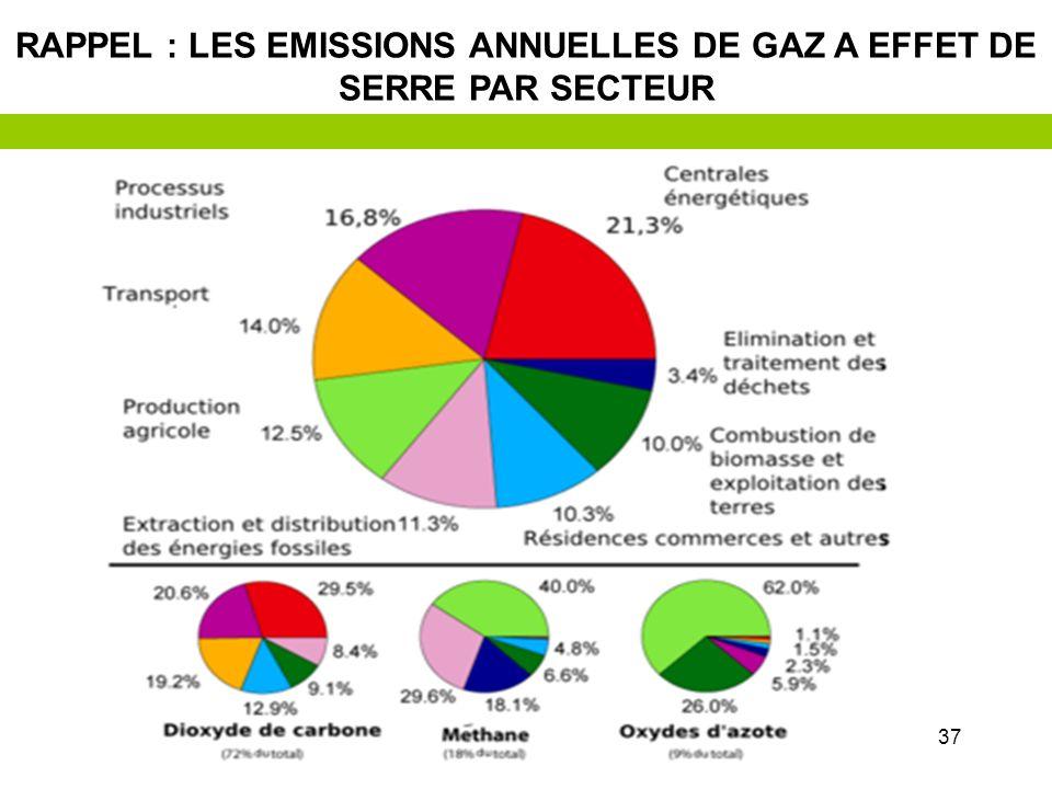 36 Contrôle international des quotas et des marchés « carbone » Contrôle international des quotas et des marchés « carbone » Une réduction des émissio