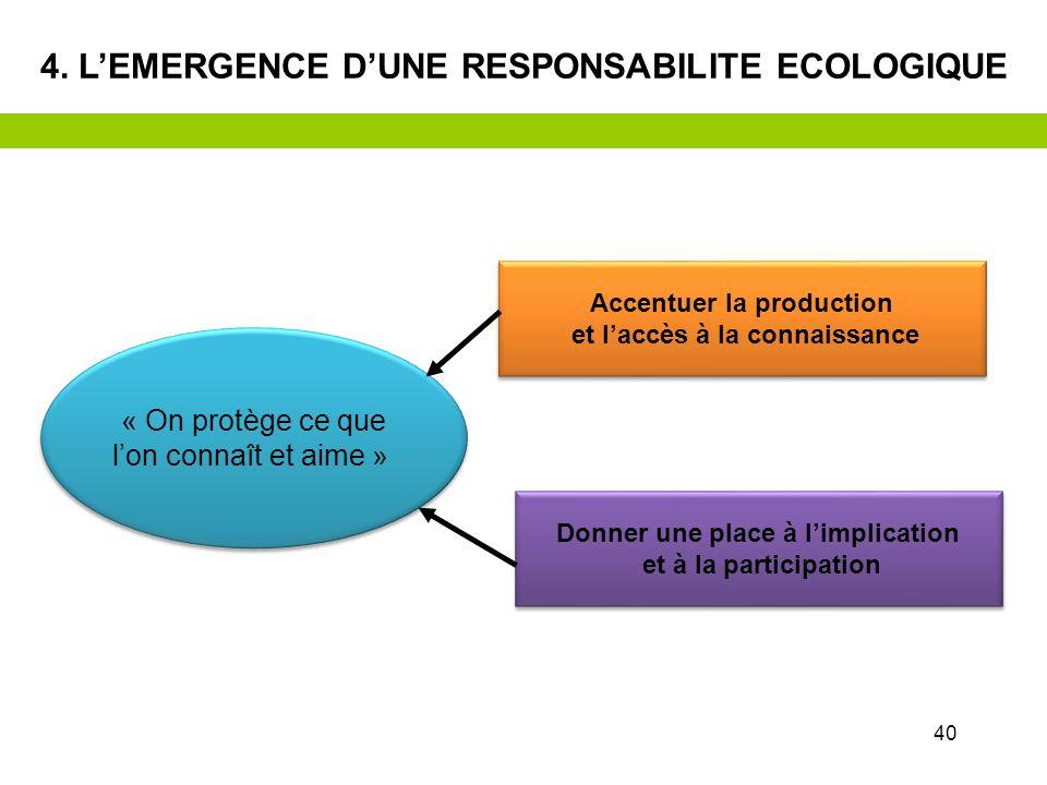 39 Une consommation et une production « responsables » Une consommation et une production « responsables » Limitation des déchets Eco conception Eco f