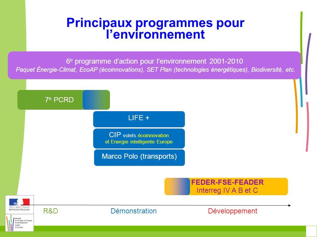 LIFE en FRANCE Depuis 2007 54 projets LIFE retenus: 38 ENV, 14 NAT et 2 INF.