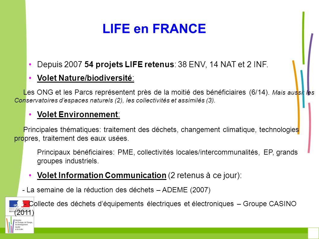 LIFE+ en Europe et en France : quelques chiffres AnnéBudgetProjets présentés UE Projets présentés FR Projets retenus UE Projets retenus FR 2007187707251357 20082076133018213 20092506153018213 2010244748261838 201126710783720314 201228243En cours En 2011, la France est en 6ème position pour le nombre des propositions présentées et en 4e position pour le nombre de projets retenus, derrière lItalie (41 projets retenus sur 312), lEspagne (47/227) et la Pologne (16/61).